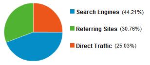 إحصائيات المدونة